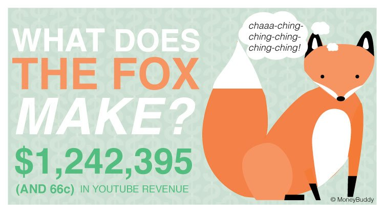What Does The Fox Make?